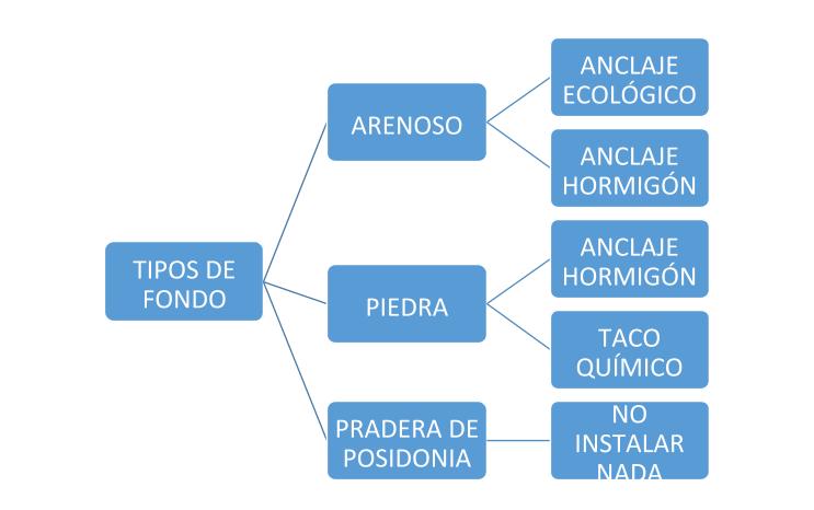 ♻ Fondeos Ecológicos: El antes y el ahora 12
