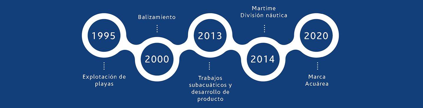 cronología empresa